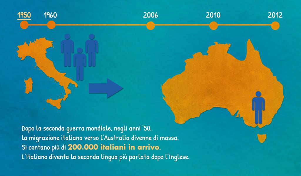Flussi migratori verso l'Australia: 1950 – 2012